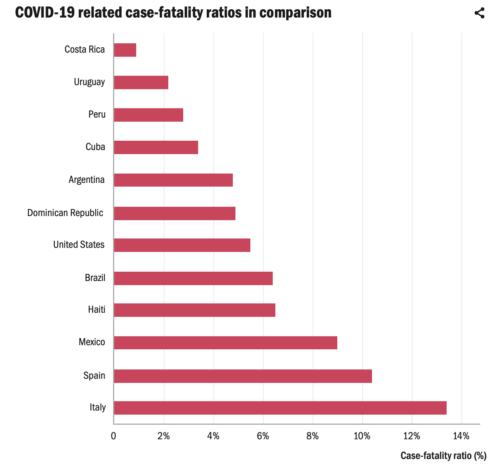 COVID-19 related case-fatality ratios in comparison