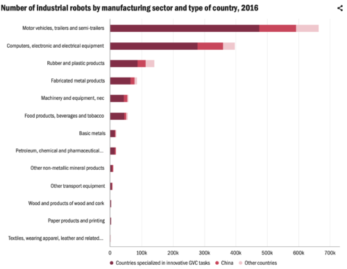 Number of industrial robots by manufacturing sector and type of country, 2016