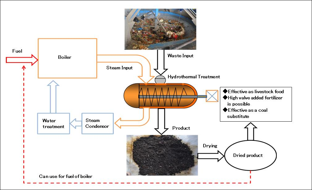 2_Hydrothermal-Treatment-Diagram01