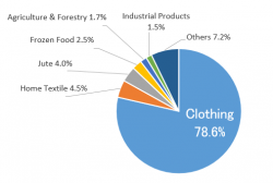 Bangladesh – the World's 2nd Largest Apparel Exporter
