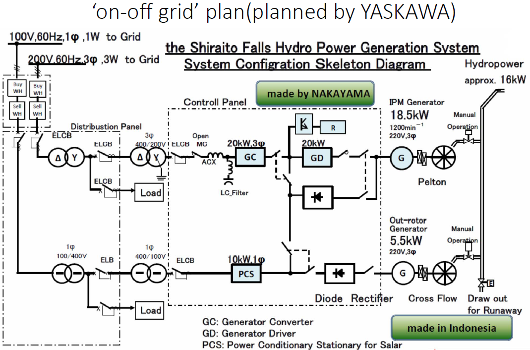 Electrical Diagram For Hydropower Basic Guide Wiring Diagram