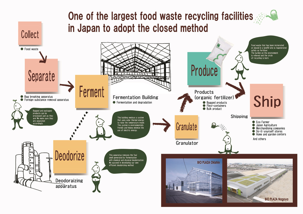 Waste Management Food And Bio Fertilizer Agriculture Bio Plaza